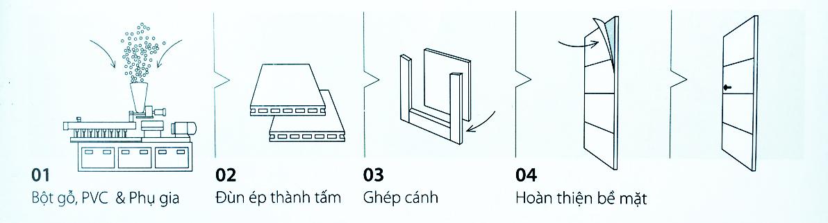 sản xuất cửa gỗ chịu nước